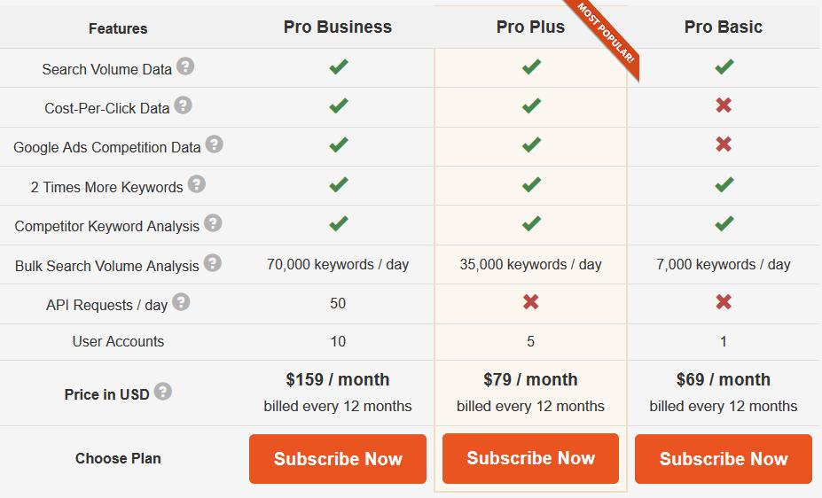Giá các phiên bản nghiên cứu từ khóa Keywordtool.io