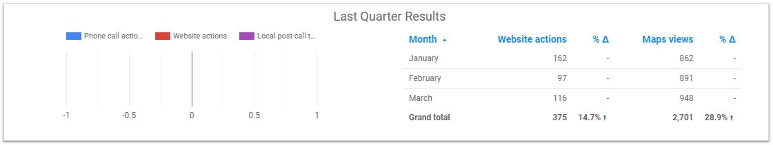 Biểu đồ Last Quarter Results Google Data Studio