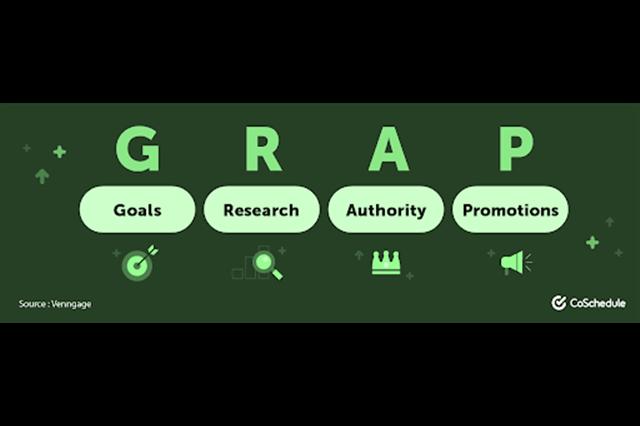 Cách để bố trí nội dung với Search Trend Data