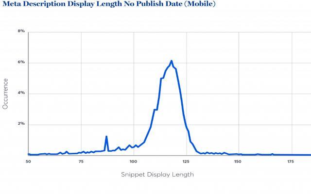 Độ dài hiển thị thẻ mô tả không có gắn ngày xuất bản trên thiết bị di động