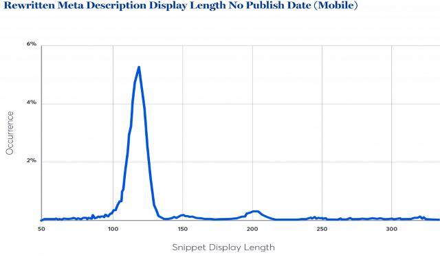 Độ dài hiển thị thẻ meta descriptions không ghi ngày xuất bản trên thiết bị di động