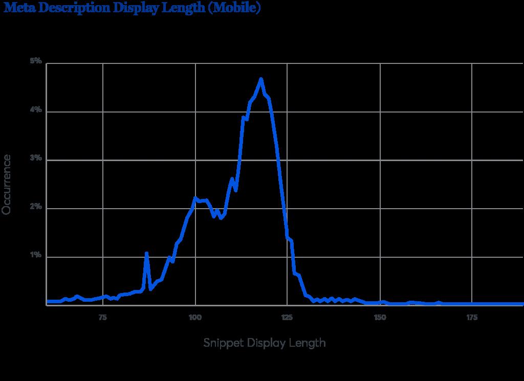 Độ dài hiển thị của thẻ mô tả trên thiết bị di động