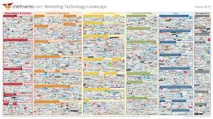 MarTech là gì? Lợi ích của MarTech