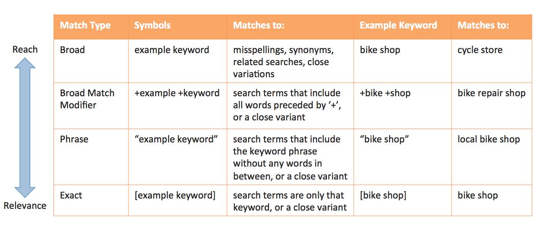 Ví dụ về Adwords Keyword Match Types
