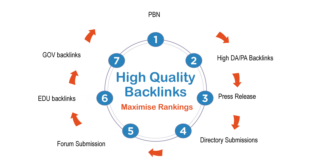 Backlink chất lượng cao