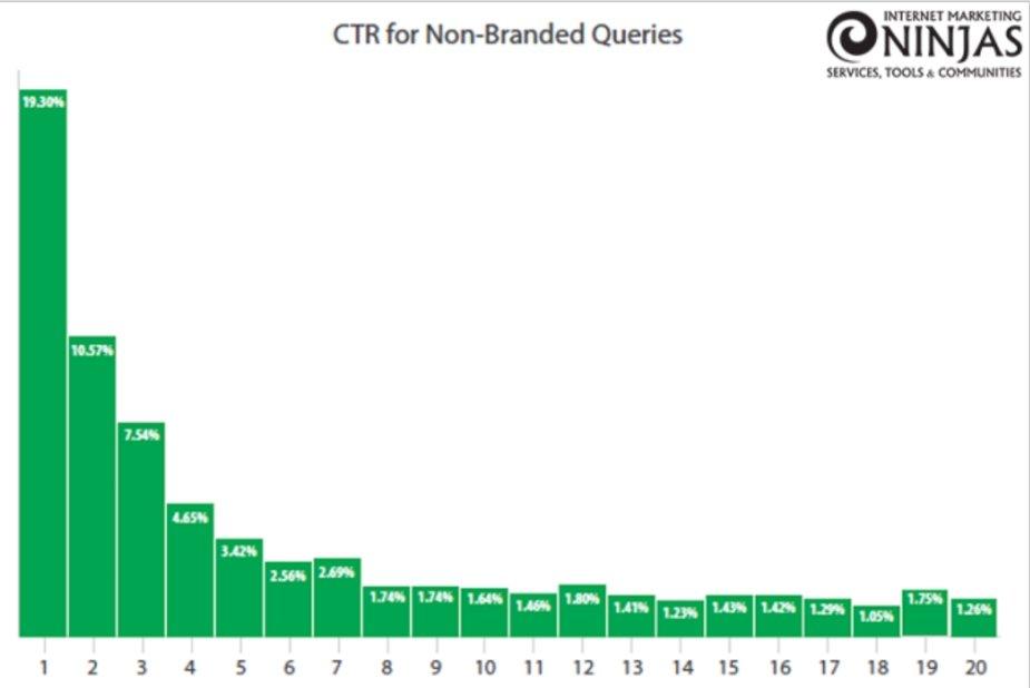 Tỷ lệ khách hàng vào Website theo thứ hạng từ khóa (Nguồn: Internet Marketing Ninjas)