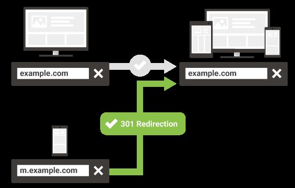 mobile redirection url