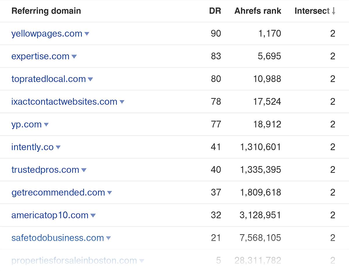 Các kết quả liên kết của Ahrefs