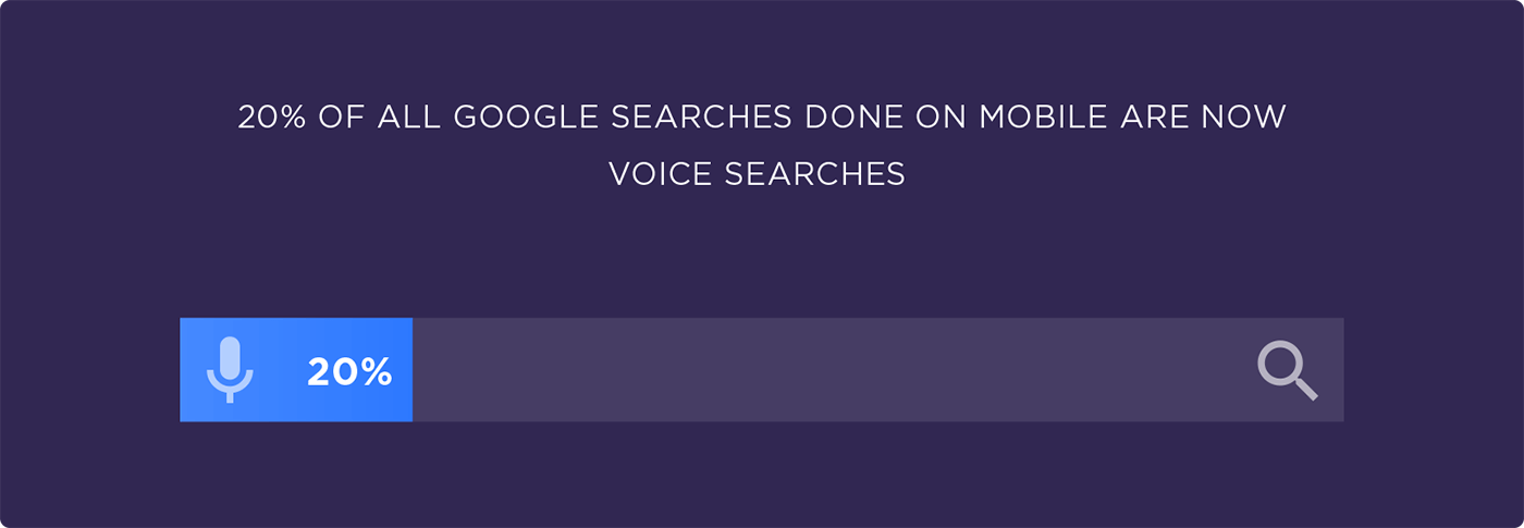 20% of all Google searches done on mobile are now voice searches