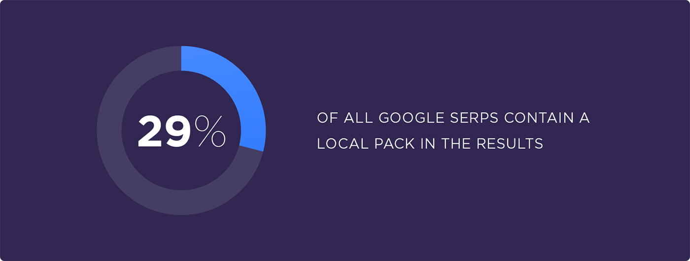 29% of all Google SERPs contain a local pack in the results