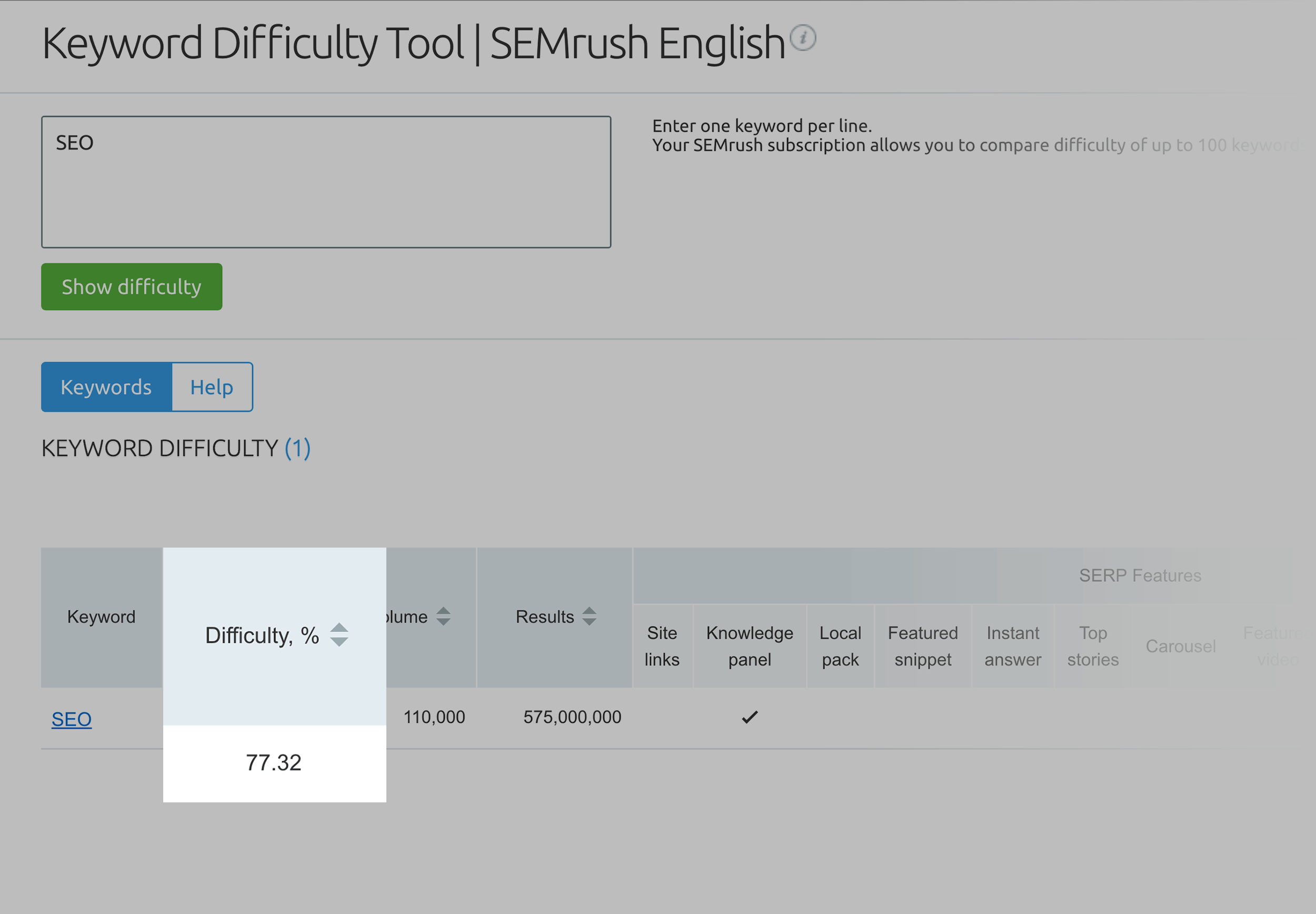 SEMRush – Keyword Difficulty – Results