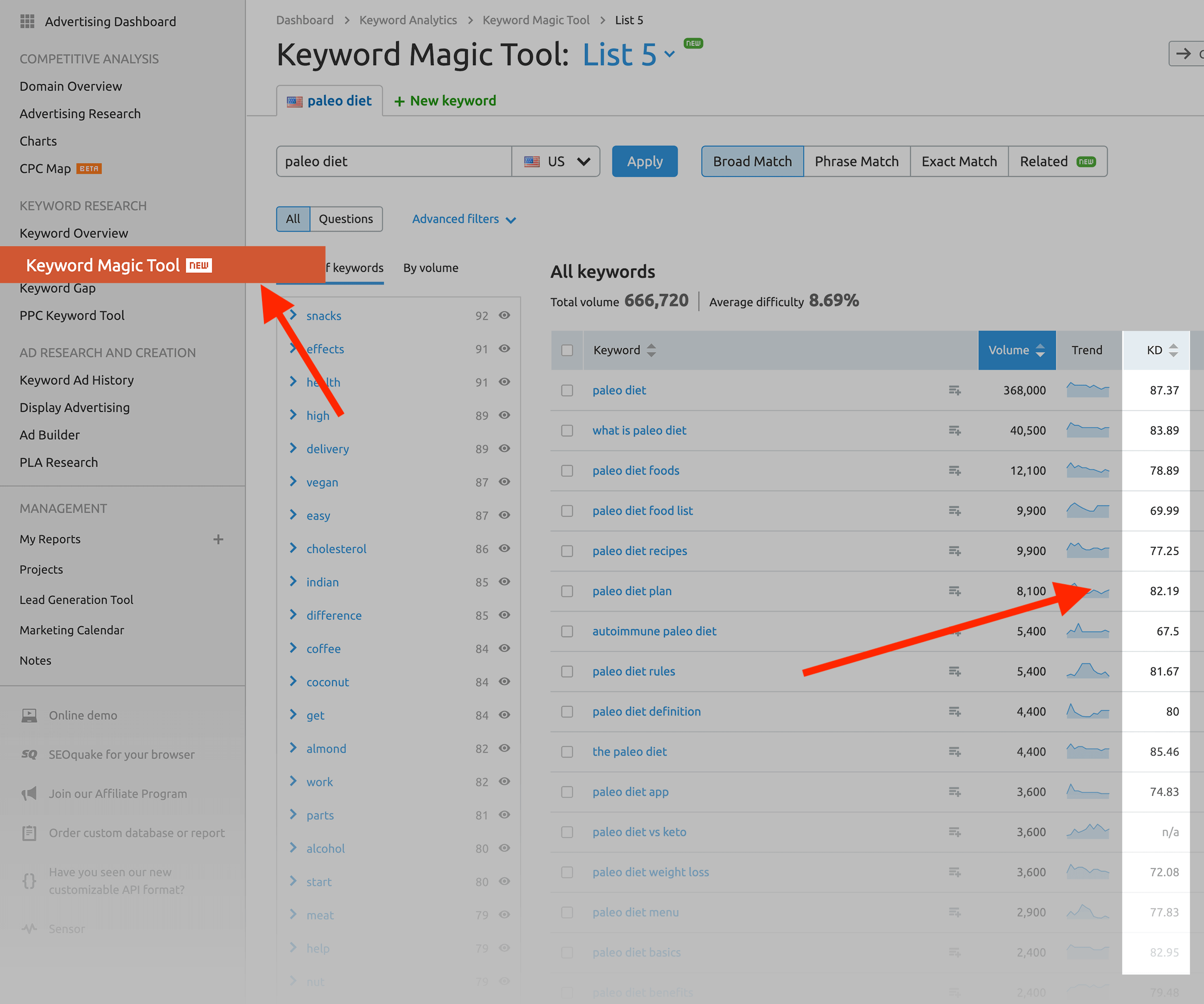 SEMRush – Keyword Magic Tool – Keyword difficulty score