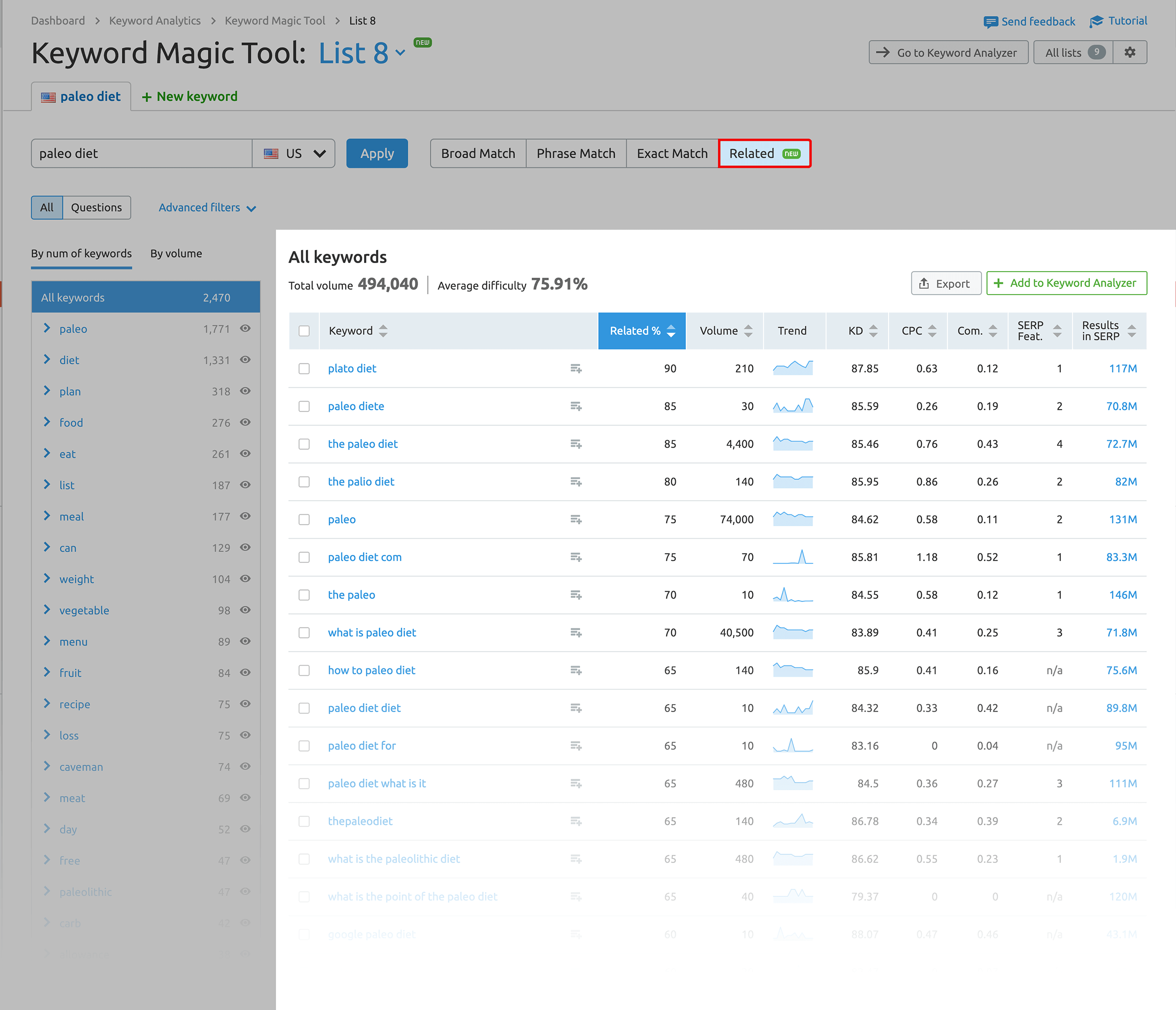 SEMRush – Keyword Magic Tool – Related keywords