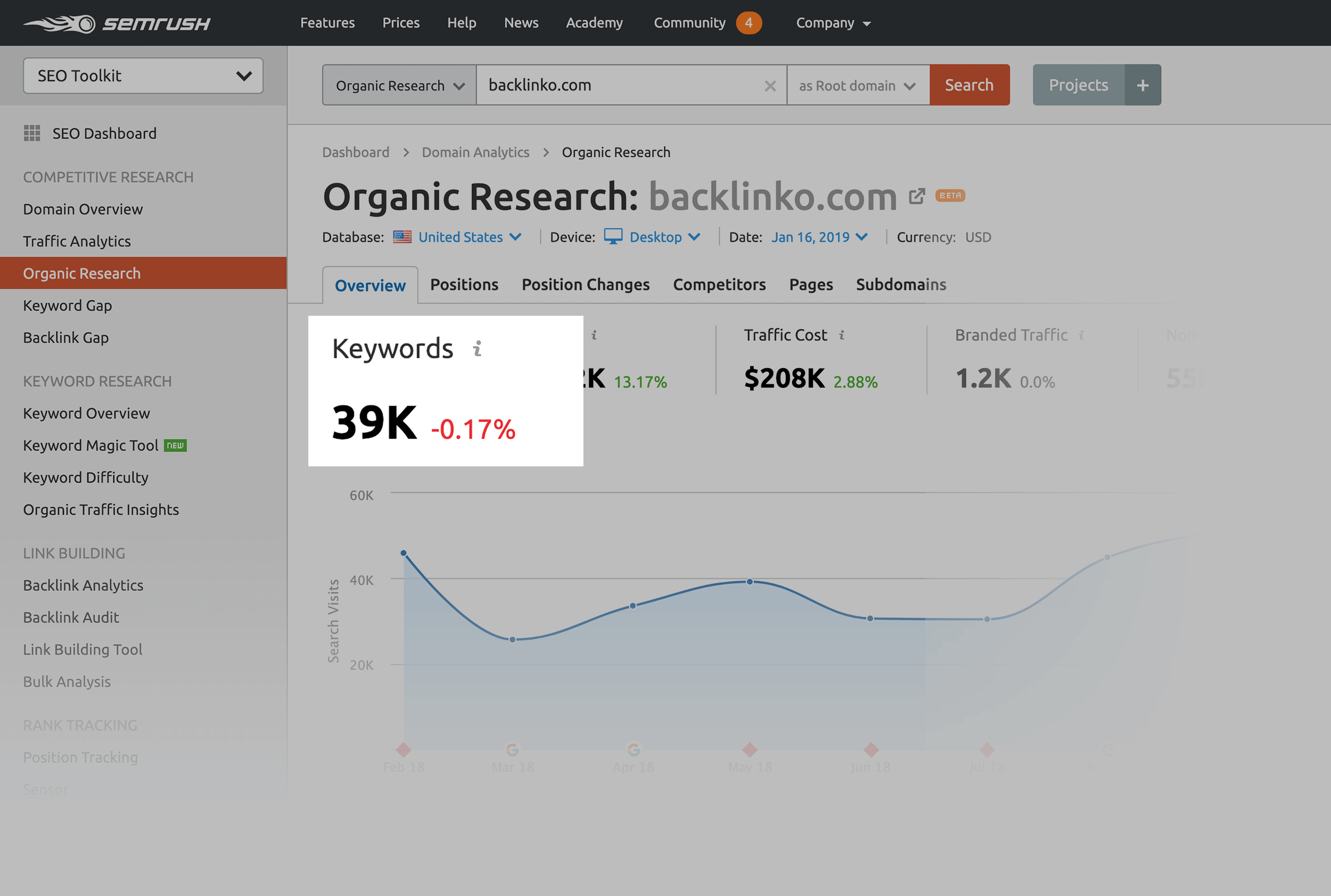 Organic Research – Keywords