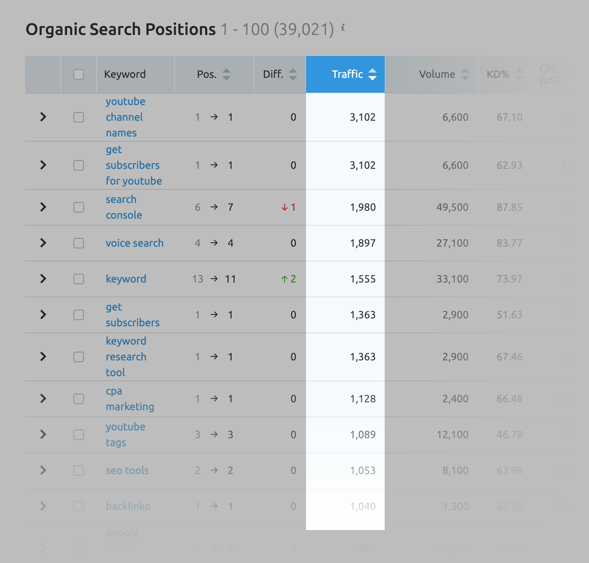 SEMrush - Organic search positions traffic