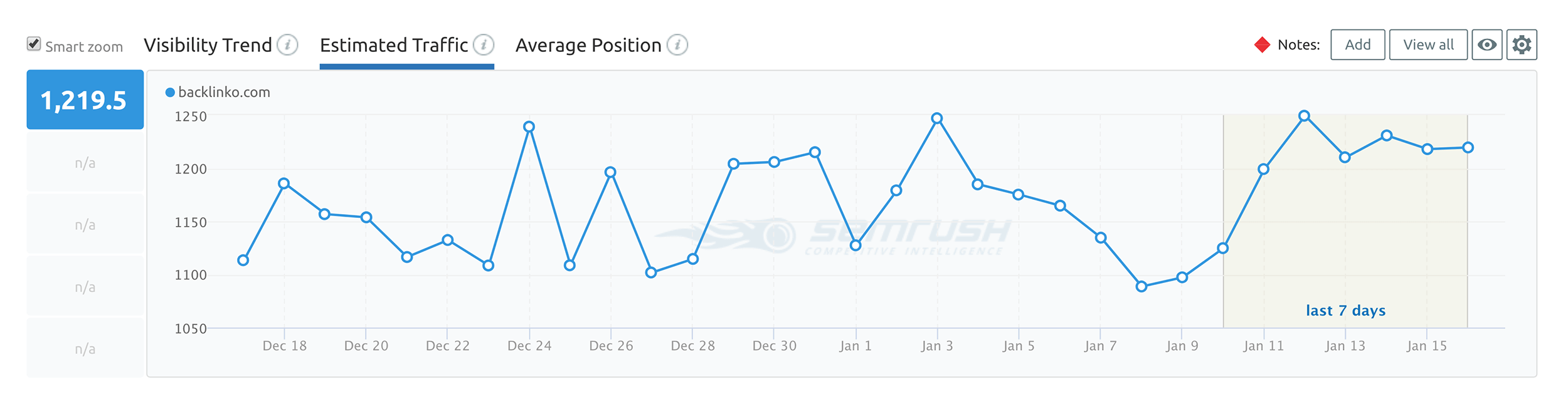 SEMRush – Position Tracking – Estimated traffic