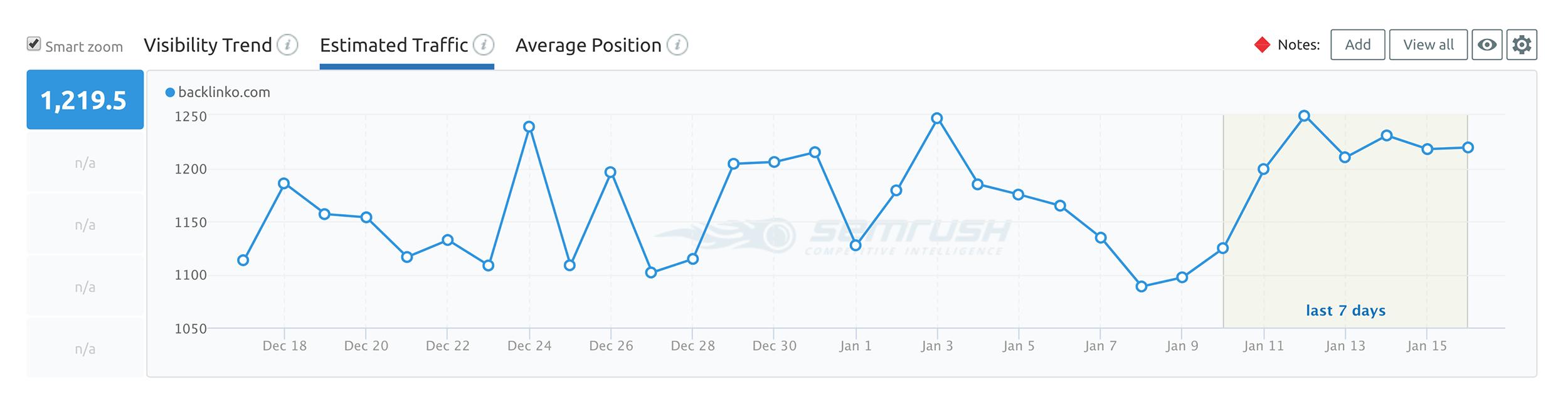 SEMRush – Position Tracking – Estimated traffic