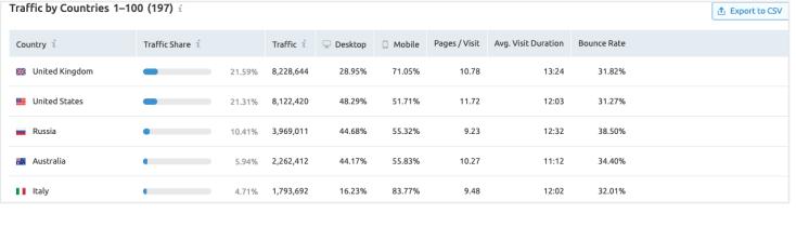 công cụ phân tích website đối thủ - Traffic by countries