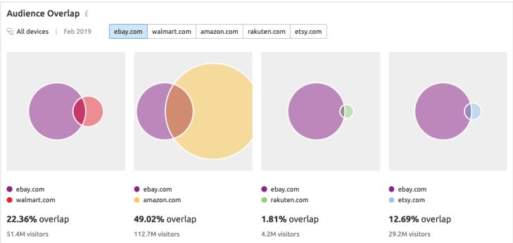 công cụ phân tích website đối thủ - Audience overlap