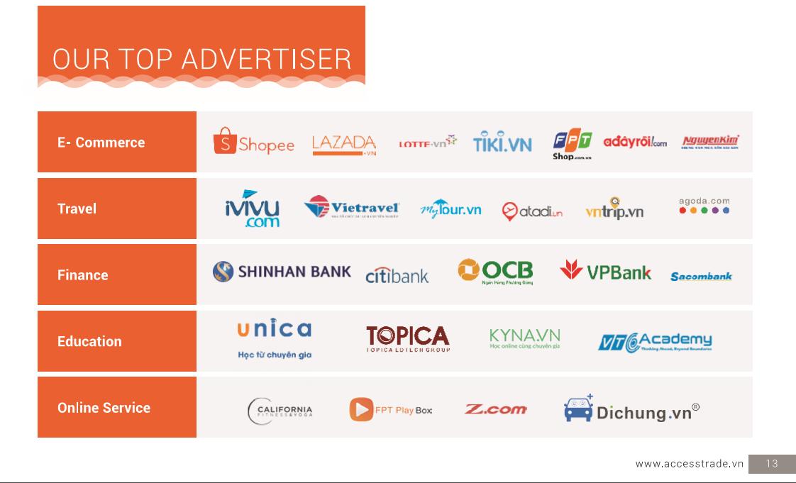 Những doanh nghiệp Online lớn Việt Nam đã sử dụng mô hình Affiliate Marketing