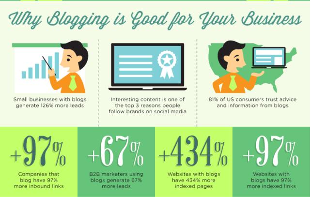 content marketing - blog