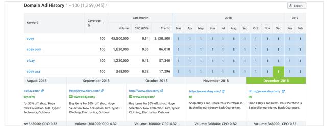 công cụ phân tích website đối thủ - Domain Ad history