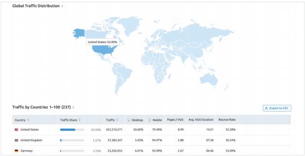 công cụ phân tích website đối thủ - Global traffic distribution