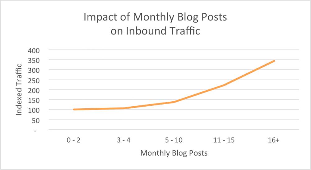 SEO content - Blog - Lưu lượng truy cập hàng tháng