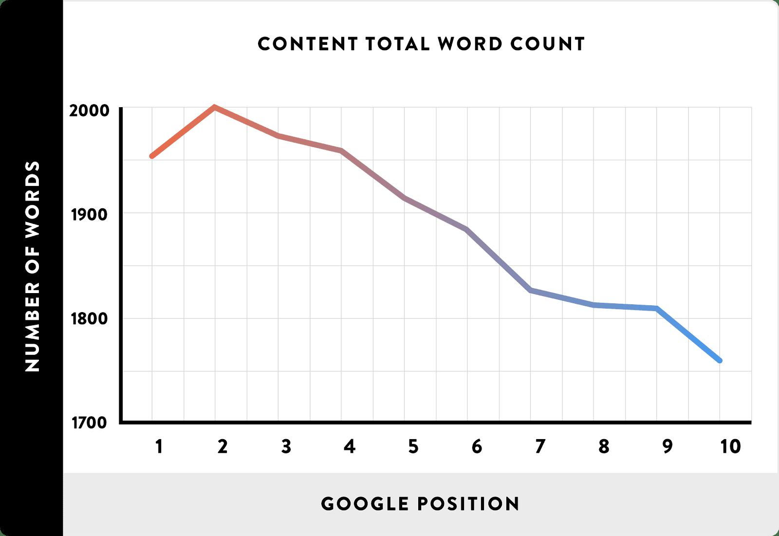SEO Content - Tổng số từ có trong nội dung