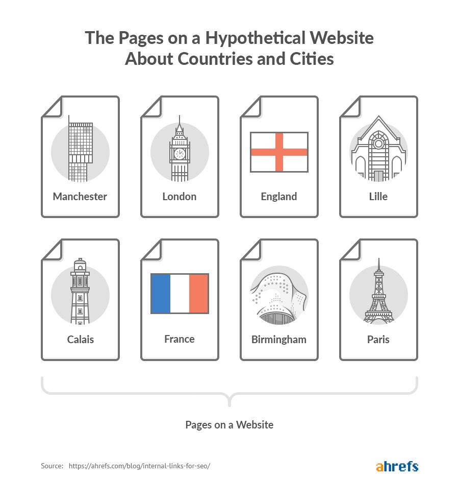 Internal links - trang web giả định