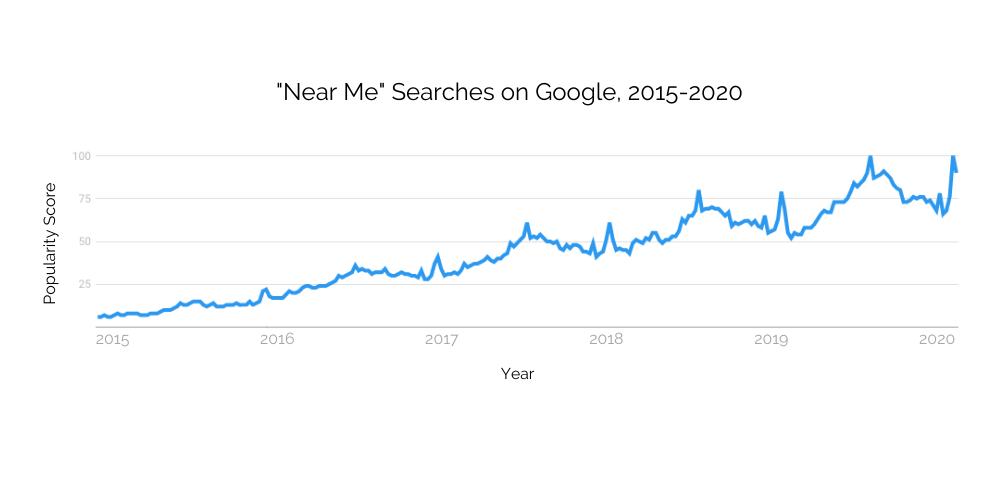 """Tìm kiếm """"Near me"""""""