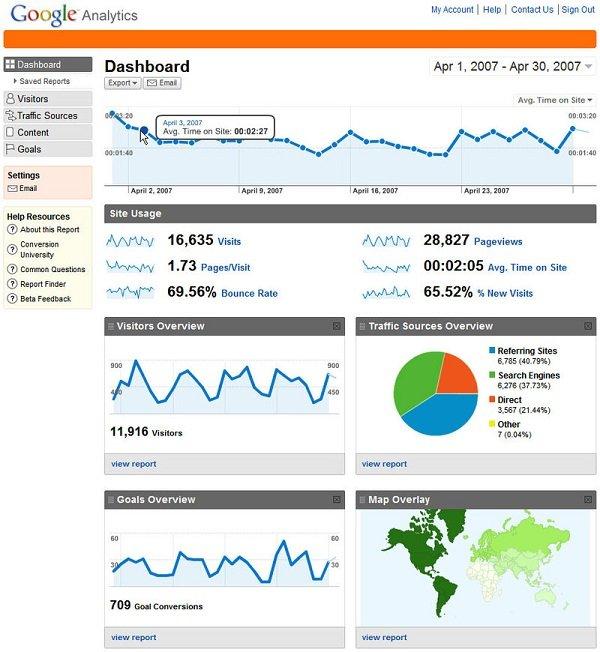 công cụ đánh giá website của google
