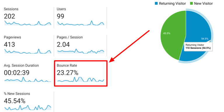 Bounce rate trong tab Audience Overview