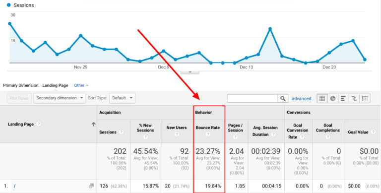 chỉ số Bounce rate