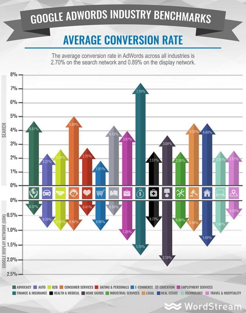 Conversion Rate tỷ lệ chuyển đổi là gì