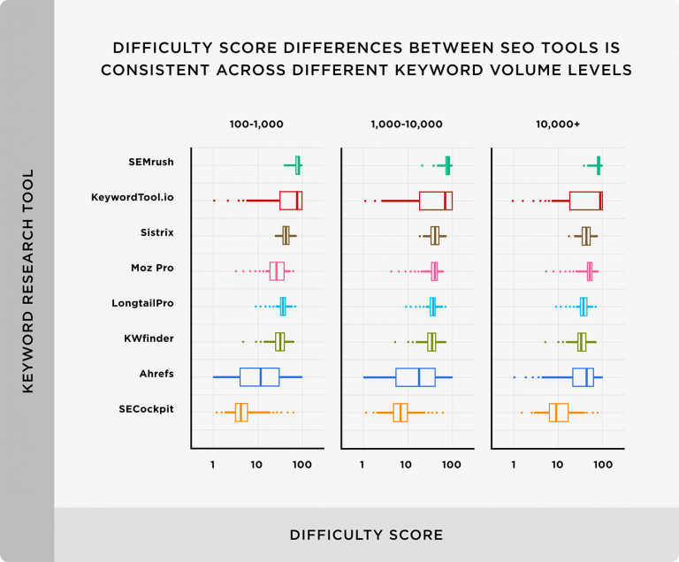 Mẫu phân phối Độ khó từ khóa về cơ bản là giống nhau giữa các loại khối lượng từ khóa khác nhau