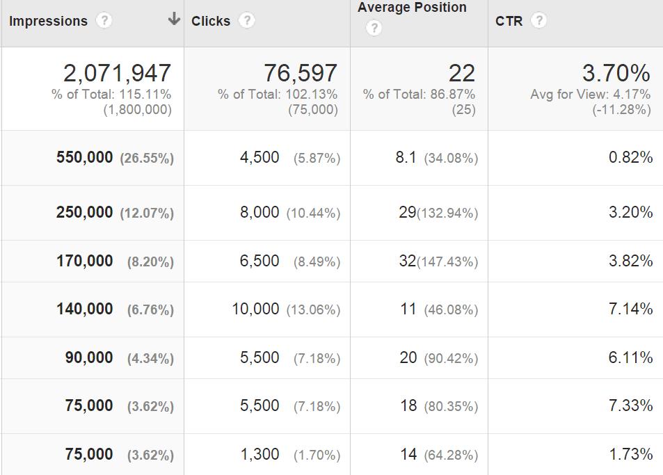 công cụ SEO-Google Analytics