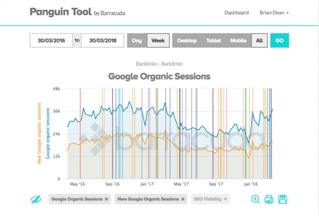 công cụ SEO-Panguin Tool