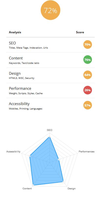 công cụ kiểm toán SEO