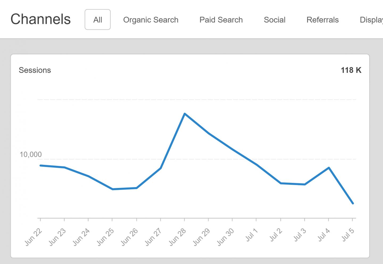 công cụ SEO-Agency Analytics
