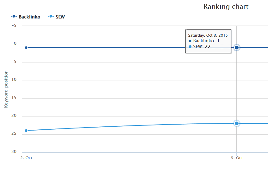công cụ SEO-SEO Rank Monitor