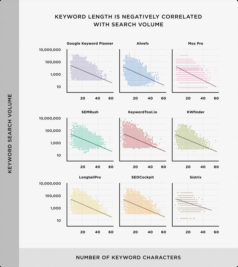 Độ dài từ khóa tương quan nghịch biến với khối lượng tìm kiếm
