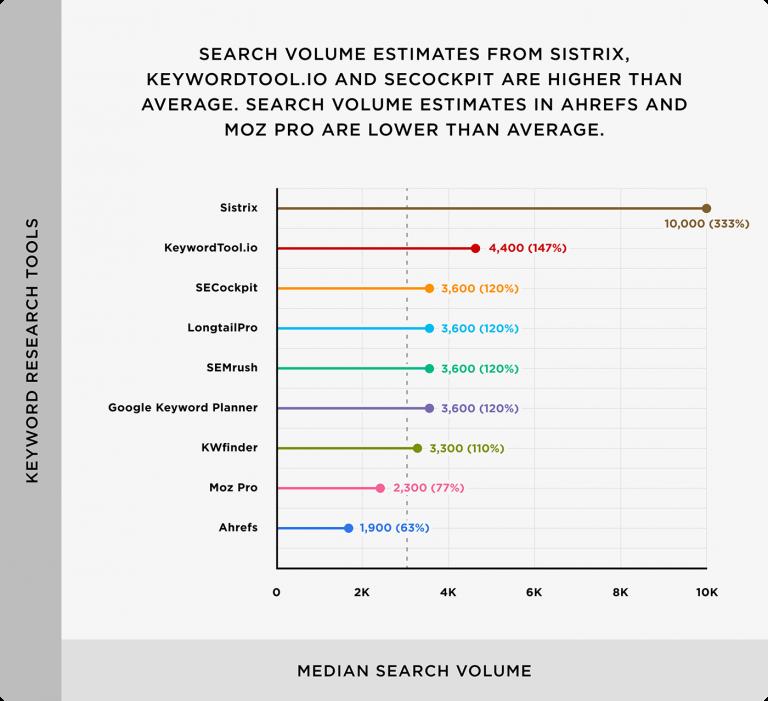 công cụ nghiên cứu từ khóa KeywordTool.io và Sistrix có xu hướng ước tính khối lượng tìm kiếm từ khóa cao hơn hầu hết các công cụ khác.