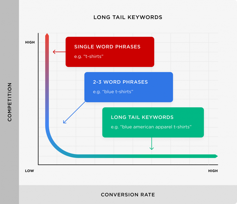 Từ khóa đuôi dài  nhận được ít tìm kiếm hơn so với các từ khóa chính.