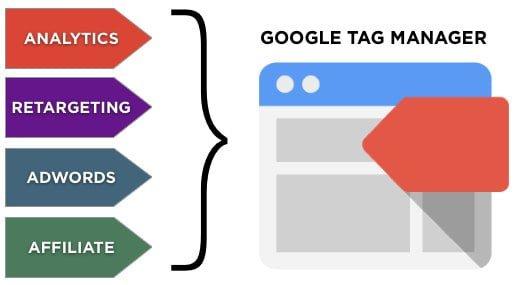 Google Tag Manager là gì? Cài đặt GTM và sử dụng