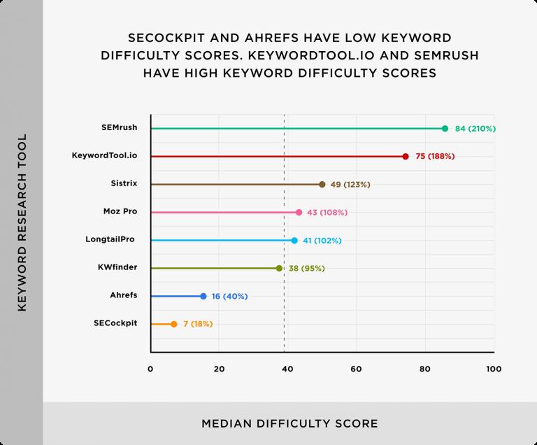 công cụ nghiên cứu từ khóa SECockpit và Ahrefs có điểm số về độ khó từ khóa tương đối thấp. KeywordTool.io và SEMrush có điểm số độ khó từ khóa trung bình cao nhất