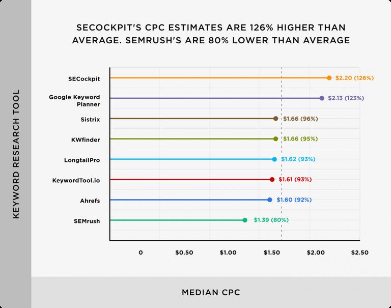công cụ nghiên cứu từ khóa Google Keyword Planner và SECockpit có ước tính CPC cao hơn một chút so với trung bình. Ước tính CPC SEMrush thấp hơn trung bình