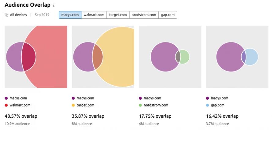 Audience Overlap của macys.com
