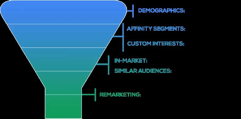 GDN - tìm kiếm khách hàng mục tiêu
