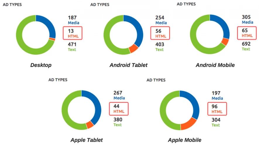 Biểu đồ phân loại Ads